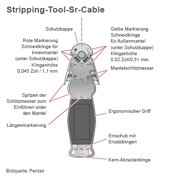 Pentair Stripping Tool sr Cable